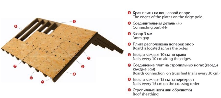 Особенности использования плит OSB-3 Кроно-Украина на крыше
