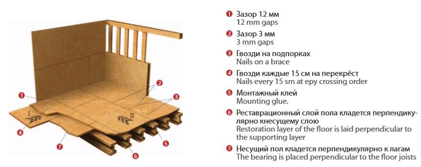 Особенности монтажа OSB-3 Кроно-Украина на пол