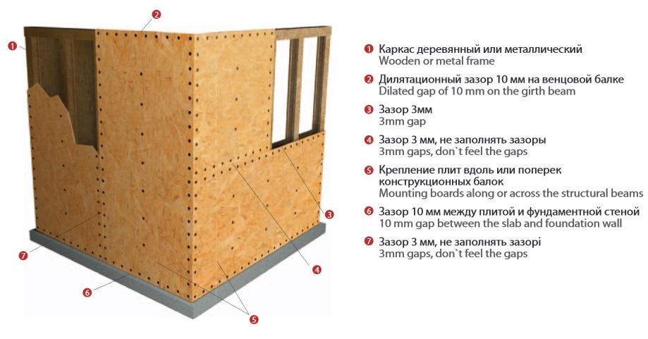 Особенности обшивки  стен плитами OSB-3 Кроно-Украина
