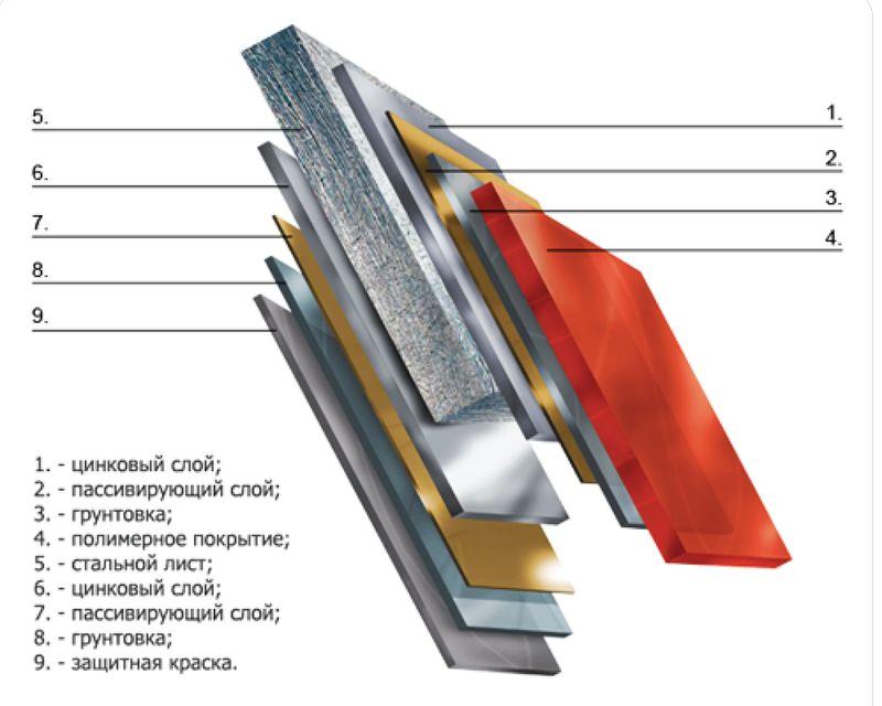 struktura-metallocherepizy