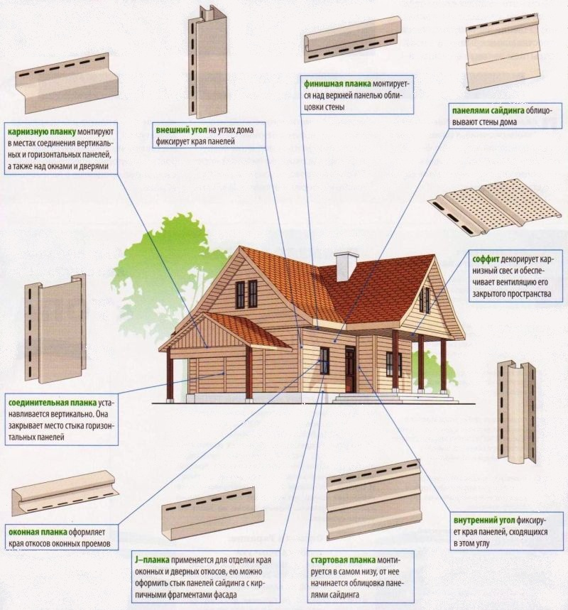 Дома из бруса. Строительство брусовых домов