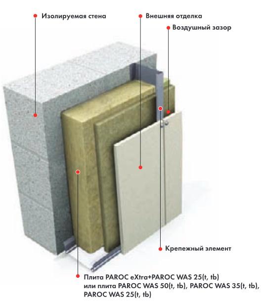 Применение PAROC WAS 50 в системе вентилируемого фасада