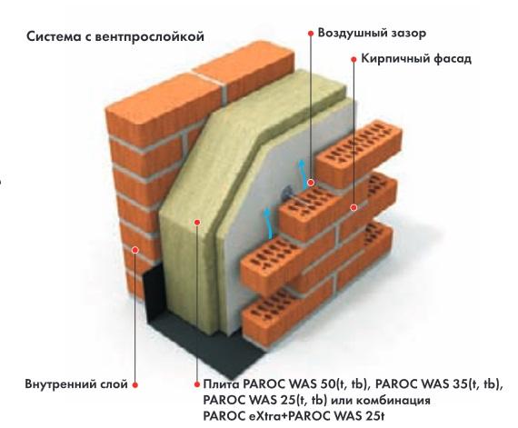Применение PAROC WAS 50 для теплоизоляции толстых стен, облицованных кирпичем
