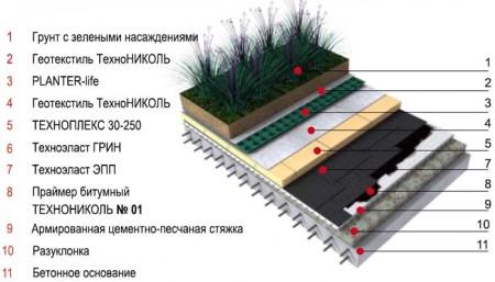 inversionnaya-ekspluatiruemaya-krovlya-450x257