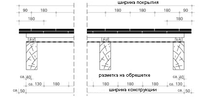 Укладка черепицы на фронтоне с применением боковой черепицы (левая/правая)